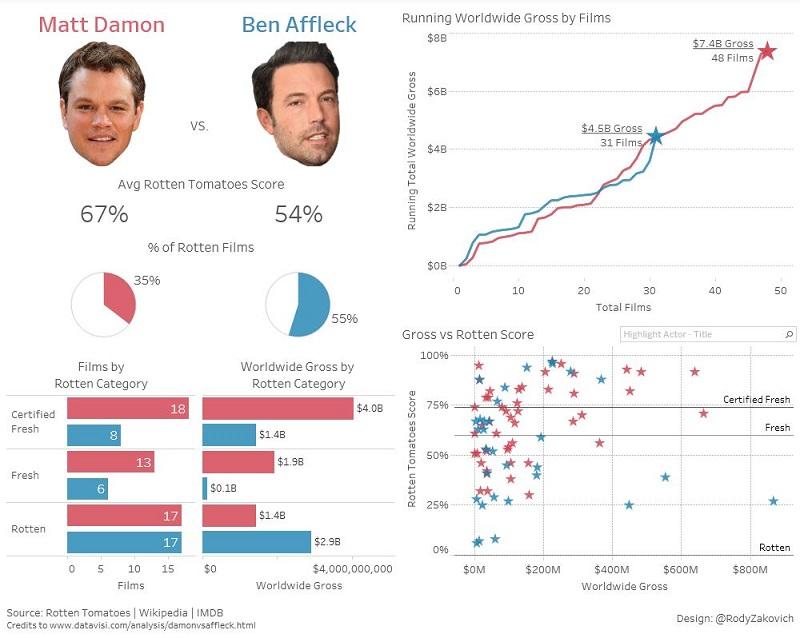 Data visualization example featuring Matt Damon and Ben Affleck
