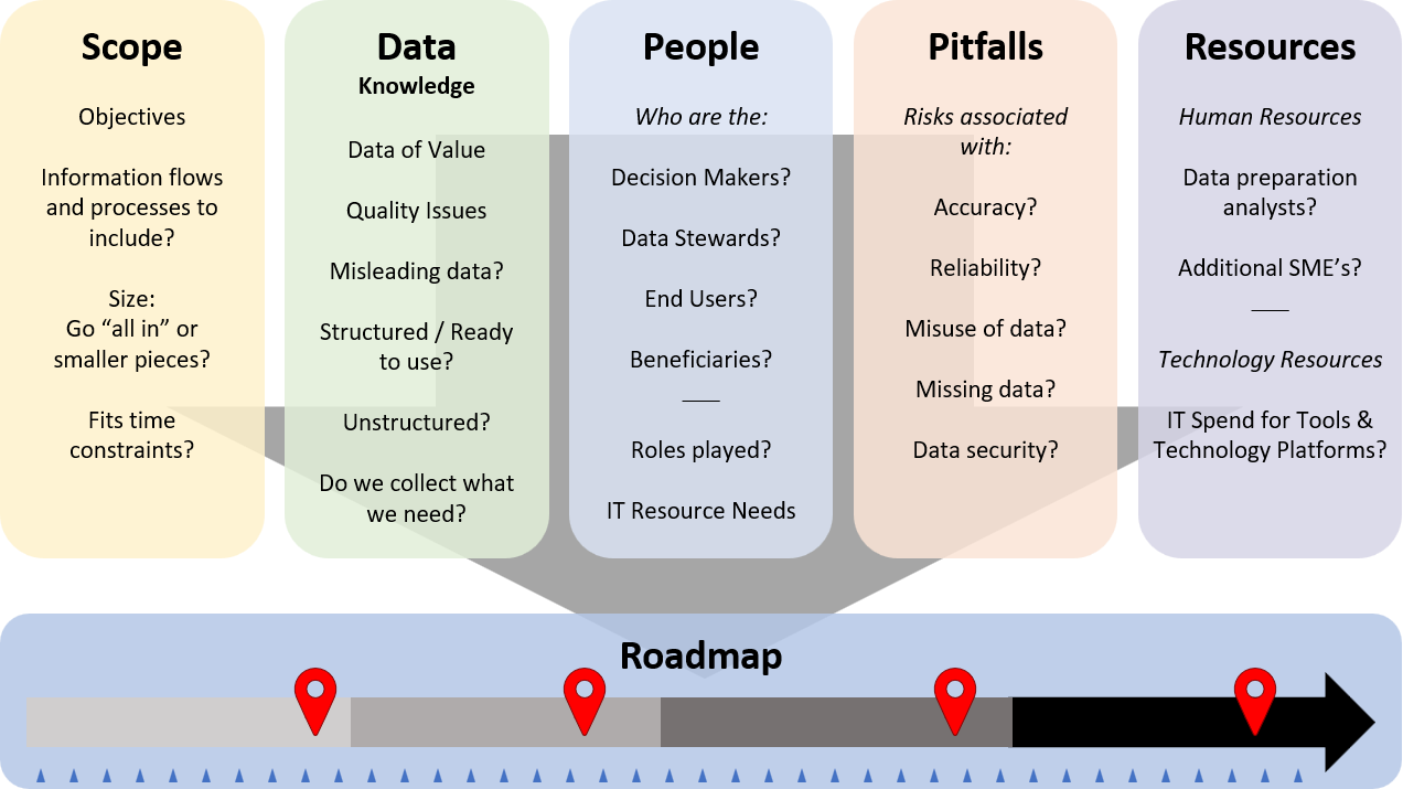 Figure 1: Considerations for a made to order roadmap